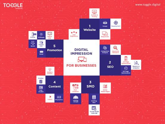Digital Impression For Businesses